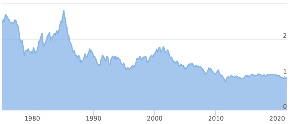 USD_per_CHF_1975_2021.png